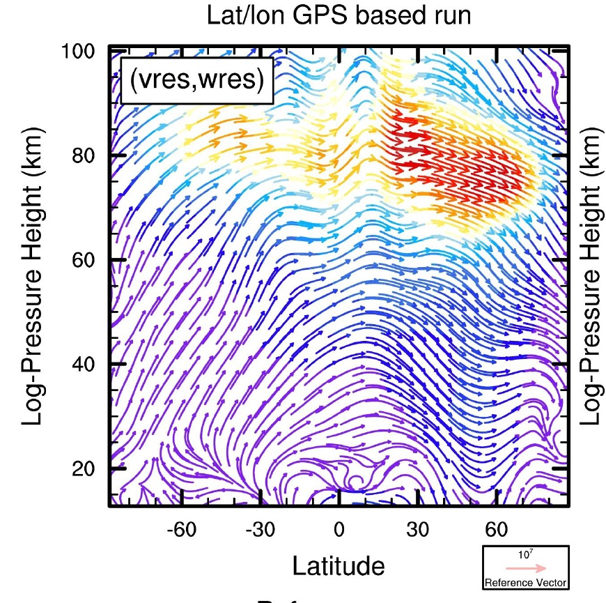 Brewer-Dobson circulation vectors for a GPS based longitudinal dependent run. Residual velocity has units m/s. The intensity of circulation grows from blue to red. Christoph Jacobi