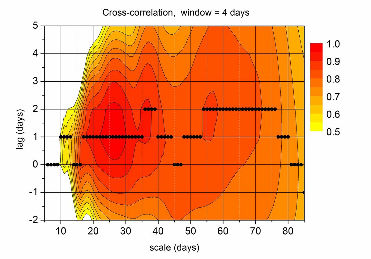 Lagged correlation of EUV index and global ionospheric total electron content. From Jacobi et al., 2015.
