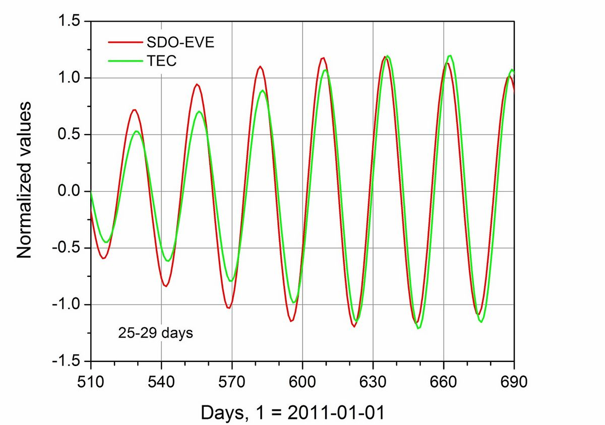 Example of normalized SDO/EVE integrated EUV fluxes and global mean TEC, additionally filtered in the 25-29 days period range. From Jacobi et al., 2016.